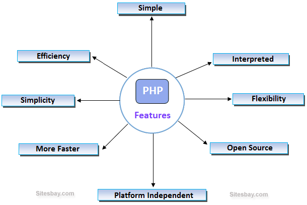PHP's main Features